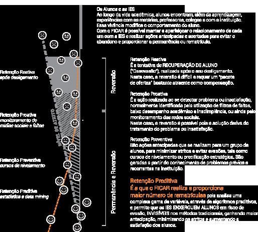 Gráfico tipos de retenção FICAR - Ferramenta Inteligente para Captação de Alunos e Retenção