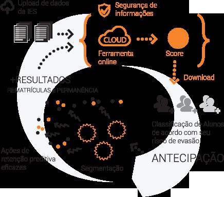 Fluxo dados FICAR - Ferramenta Inteligente para Captação de Alunos e Retenção
